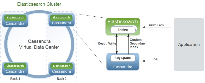 Diagram of an Elasticsearch Cluster