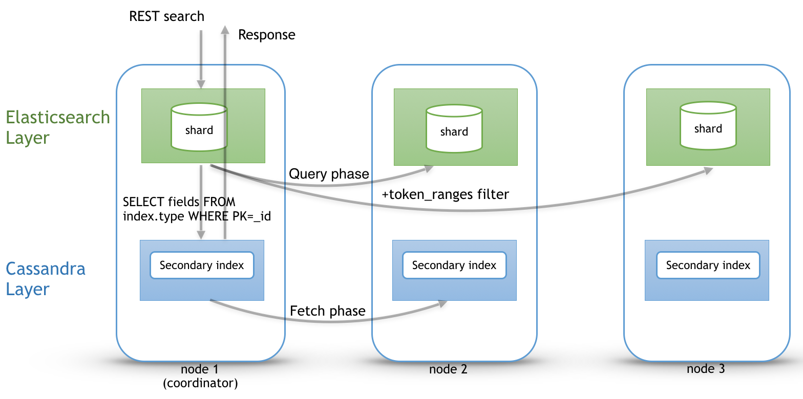 Diagram of the Elasticsearch search path.